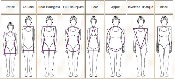 KNOWING YOUR BODY STYLE