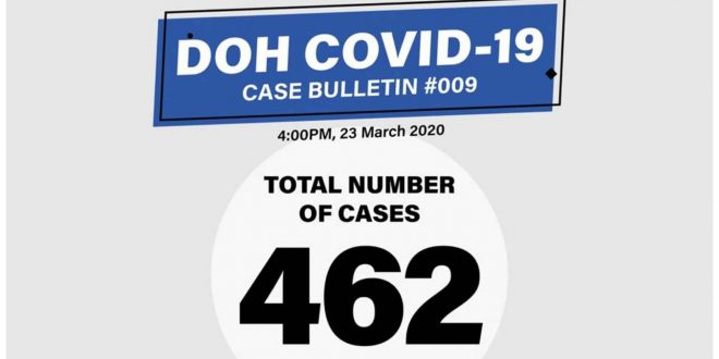 March 23 Covid Updates Philippines